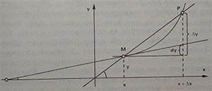 Геометричен смисъл на понятието диференциал