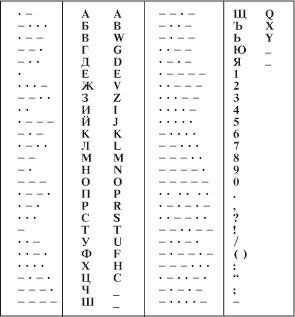 Морзова азбука