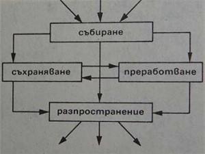 Схема на основните информационни дейности