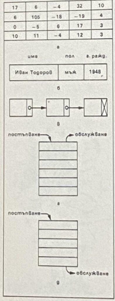 Основни информационни структури