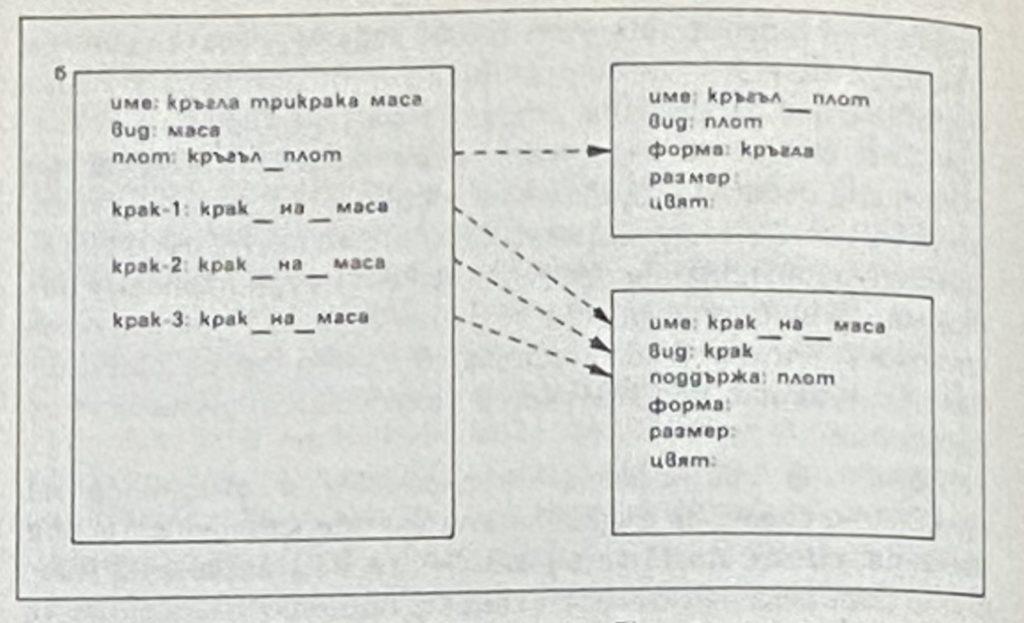Представяне на знания чрез фреймове