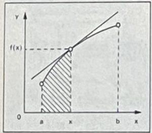 Геометрично тълкуване на теоремата на Лайбниц - Нютон