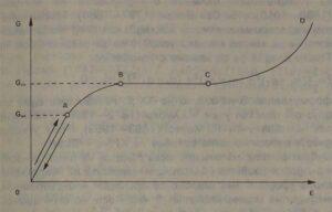 Типична диаграма