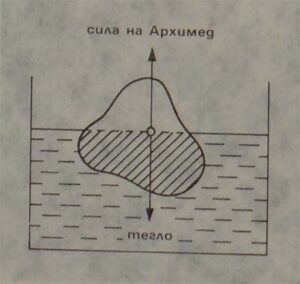 Закон на Архимед